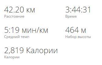 Результат марафона